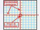 Coordenadas de un punto en el plano