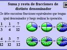 Problemas de suma y resta de fracciones con denominadores diferentes.