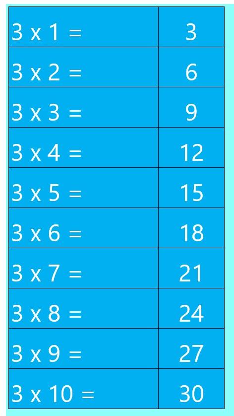 Recordando+la+tabla+del+tres.jpg